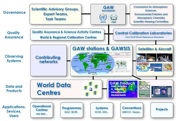 03 Components of the GAW Programme