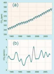 CO2 global