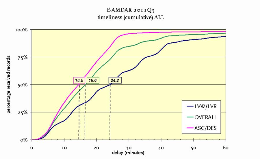 E-AMDAR Timeliness Graph
