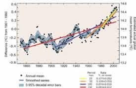 IPCC2007_fig2