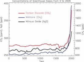 IPCC2007_fig