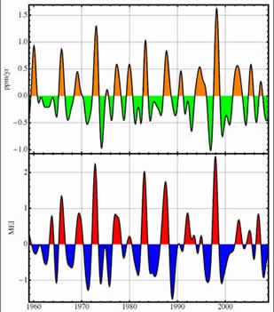 CO2 growth rate El Nino