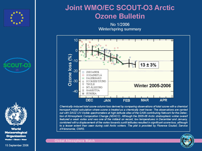 Arctic ozone bulletin 2005-06