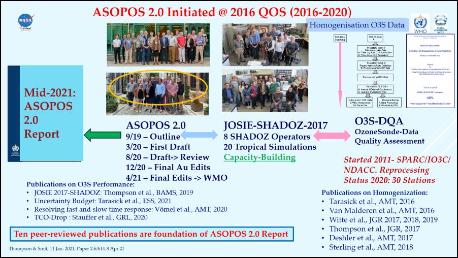 ASOPOS 2.0 background