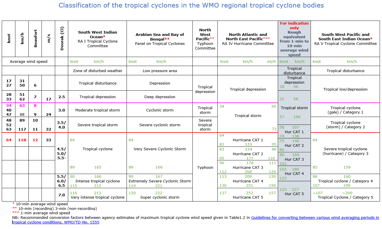 Classification of the tropical cyclones in the WMO regional TC bodies