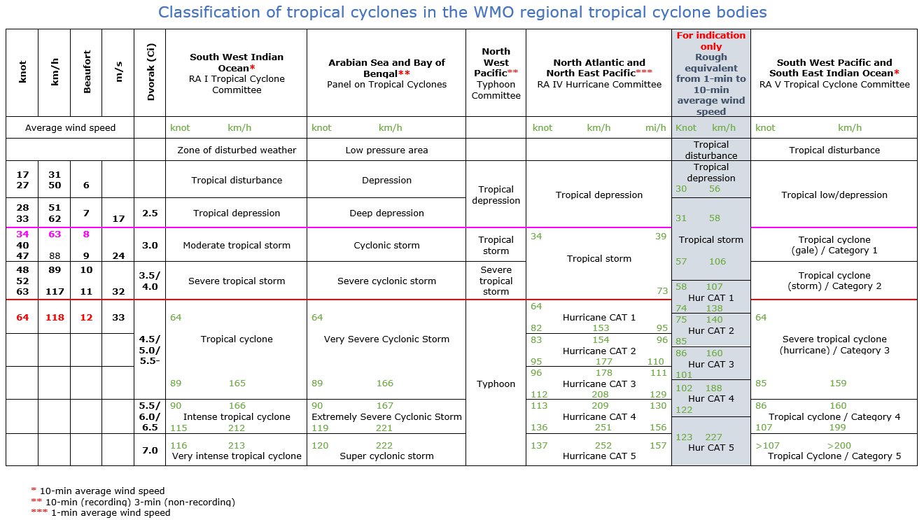 Classification of tropical cyclones in the WMO regional TC bodies