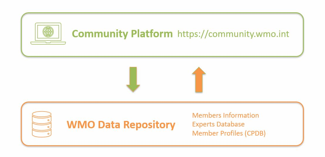 Community Platform diagram