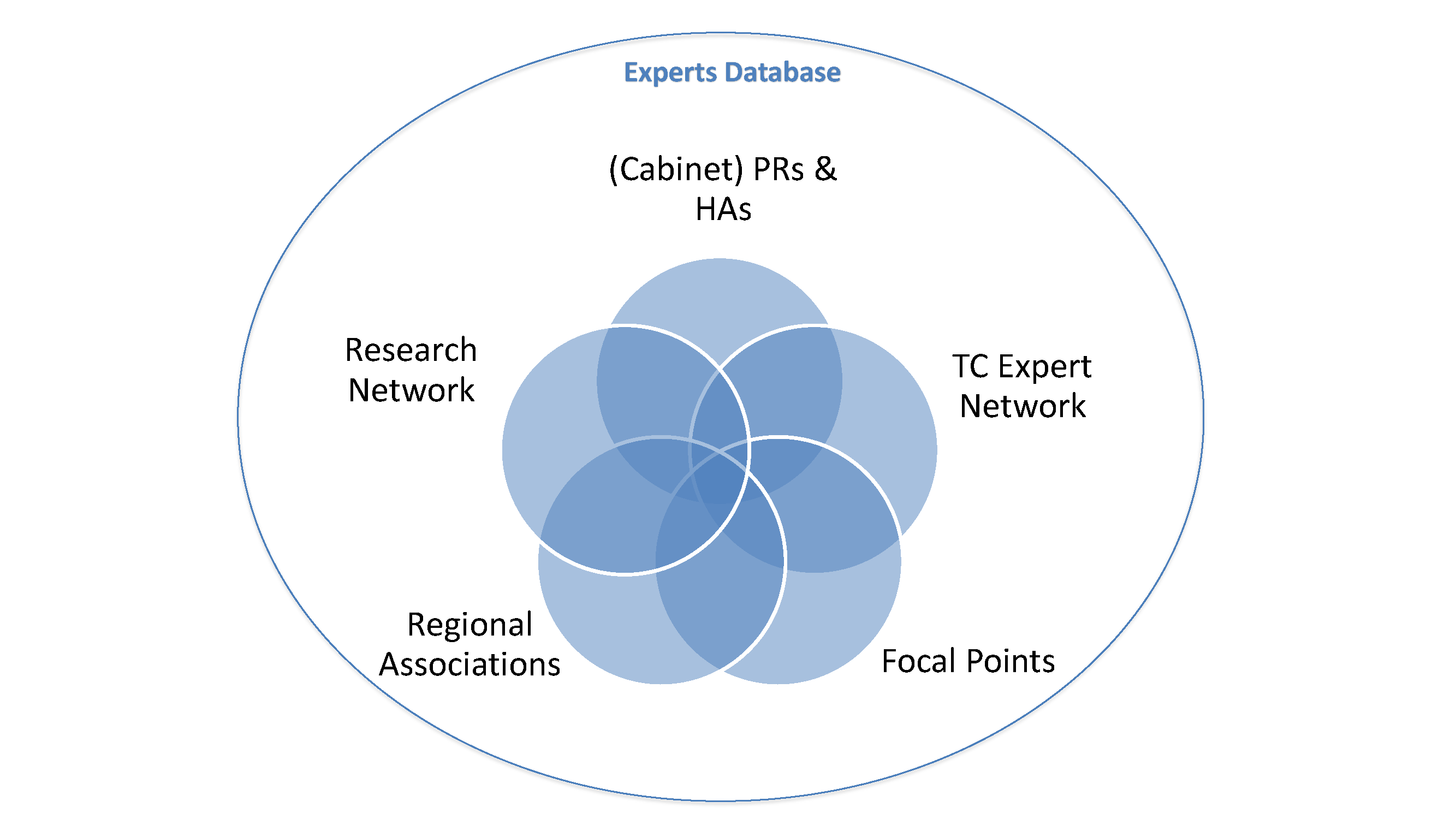 Structure of the WMO Experts Database