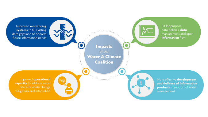 Impacts of the Water and Climate Coalition
