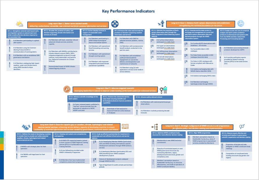 List of 2020-2023 KPIs