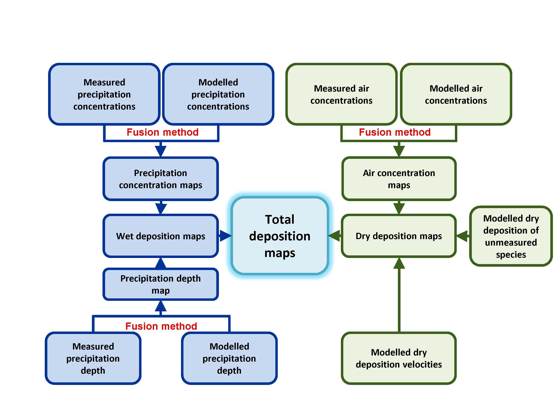 MMF approach