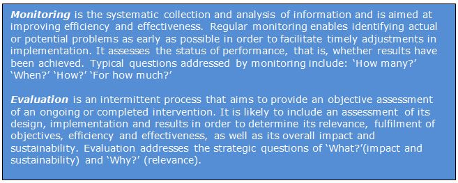 Definition of monitoring and evaluation