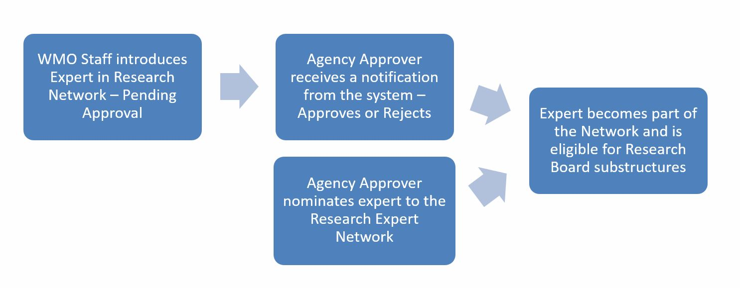 Research Network Process