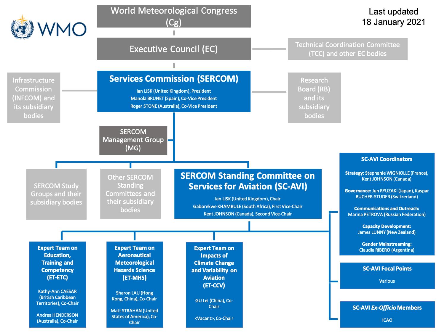 SC-AVI-org-chart_20210118