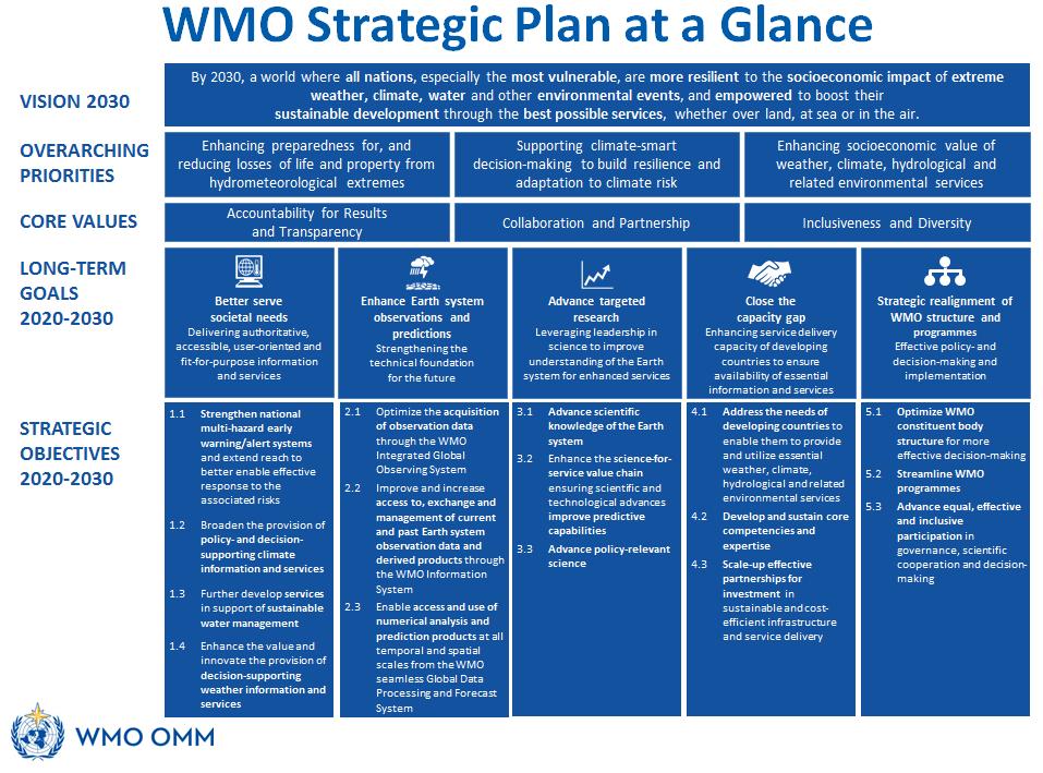 Strategic plan at a glance