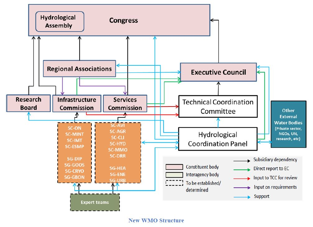 WMO new structure 2020