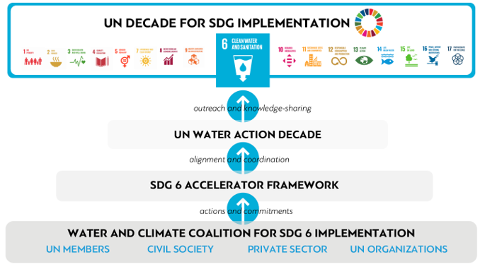 The Water and Climate Coalition Support to the SD Agenda Through Water Action