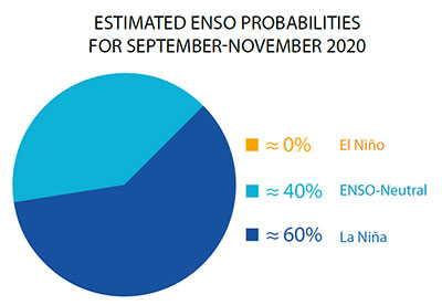 Enso-Update-May 2021