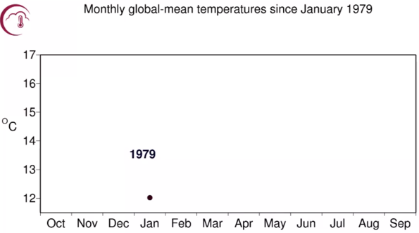 Monthly Global Temperature