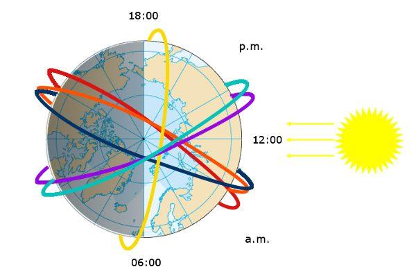 3-orbit new LEO baseline