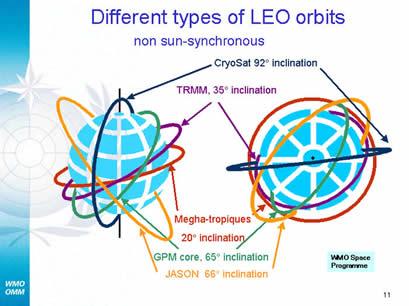 Non sun-synchronous orbit types
